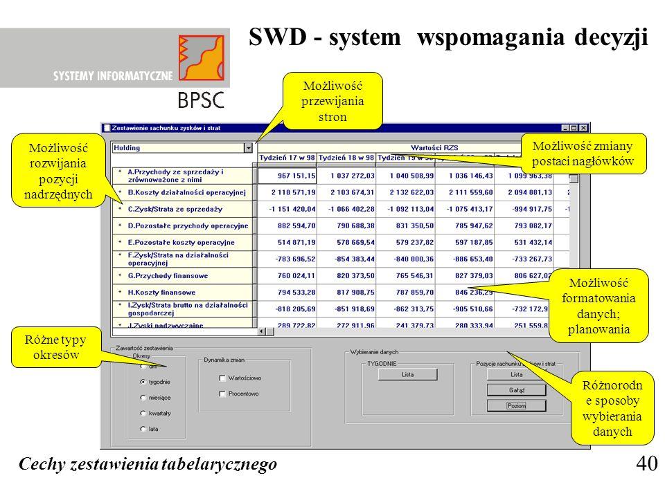 SWD - system wspomagania decyzji 40 Możliwość rozwijania pozycji nadrzędnych Możliwość przewijania stron Możliwość zmiany postaci nagłówków Różnorodn