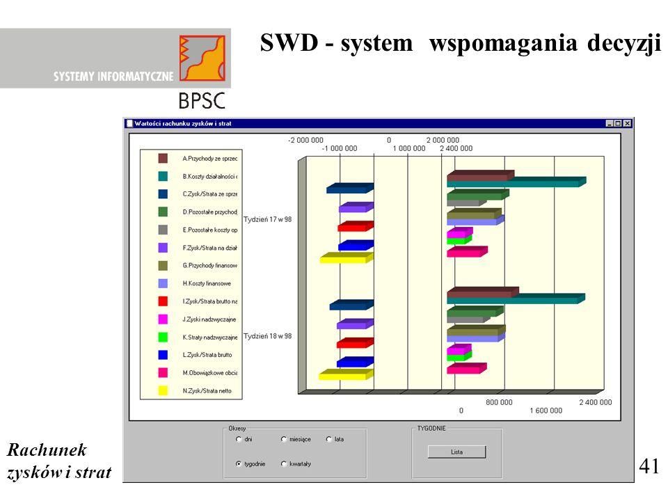 SWD - system wspomagania decyzji 41 Rachunek zysków i strat