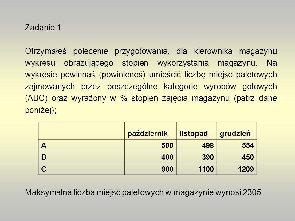 Zadanie 1 Otrzymałeś polecenie przygotowania, dla kierownika magazynu wykresu obrazującego stopień wykorzystania magazynu.