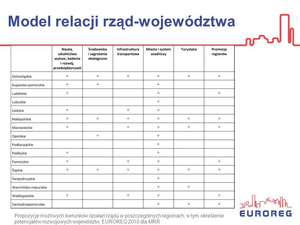 Model relacji rząd-województwa Propozycje możliwych kierunków działań rządu w poszczególnych regionach, w tym określenie potencjałów rozwojowych wojew