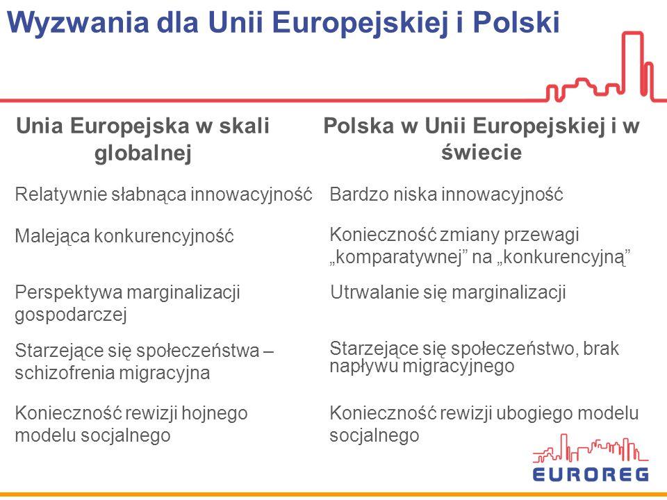Wyzwania dla Unii Europejskiej i Polski Unia Europejska w skali globalnej Polska w Unii Europejskiej i w świecie Bardzo niska innowacyjność Utrwalanie