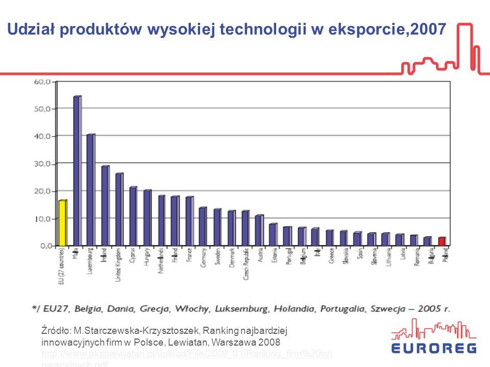 Udział produktów wysokiej technologii w eksporcie,2007 Źródło: M.Starczewska-Krzysztoszek, Ranking najbardziej innowacyjnych firm w Polsce, Lewiatan,