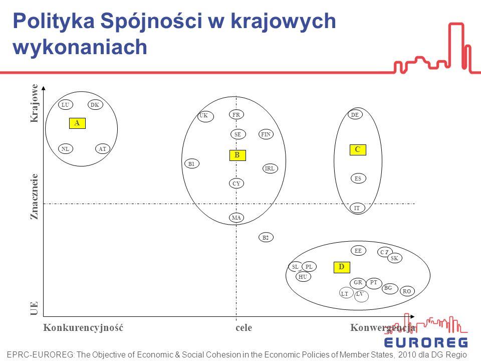 Udział środków UE określa wybór celów Konkurencyjność w skali kraju w krajach najbogatszych – korzystają z Polityki Spójności w jej lizbońskim wymiarze (gr.