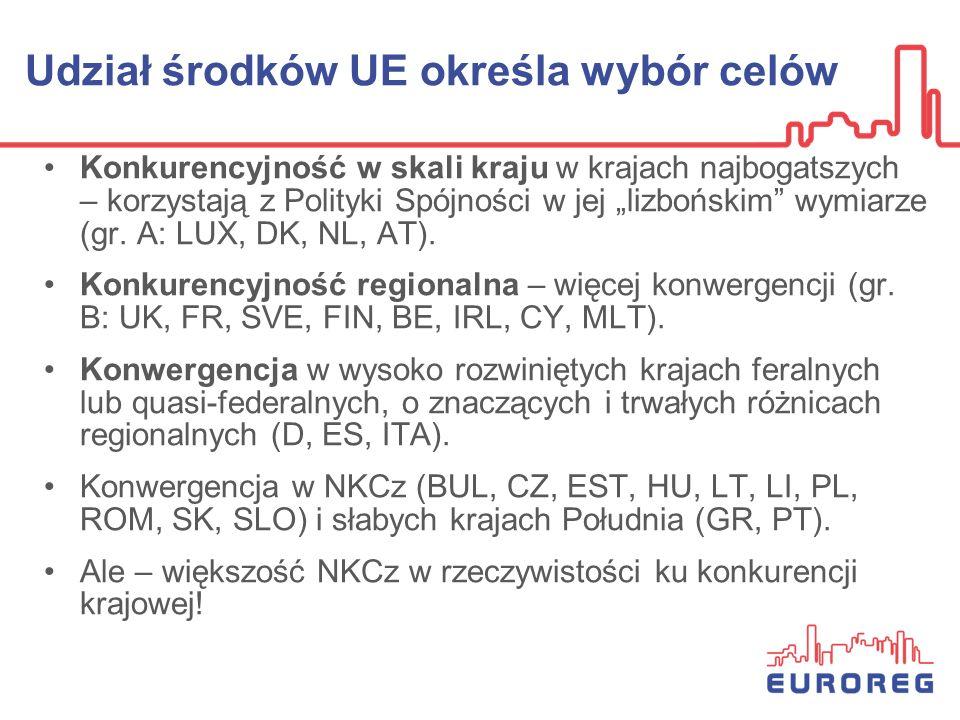 Polityka Spójności: wersja nominalna i realna LUDK NL AT FRDE SE B1 IRL CY MA ES IT B2 EE C Z SK SL HU PL RO FIN Konkurencyjnośćcele Konwergencja PTGR UK BG A D C B LVLT UE Znaczneie Krajowe