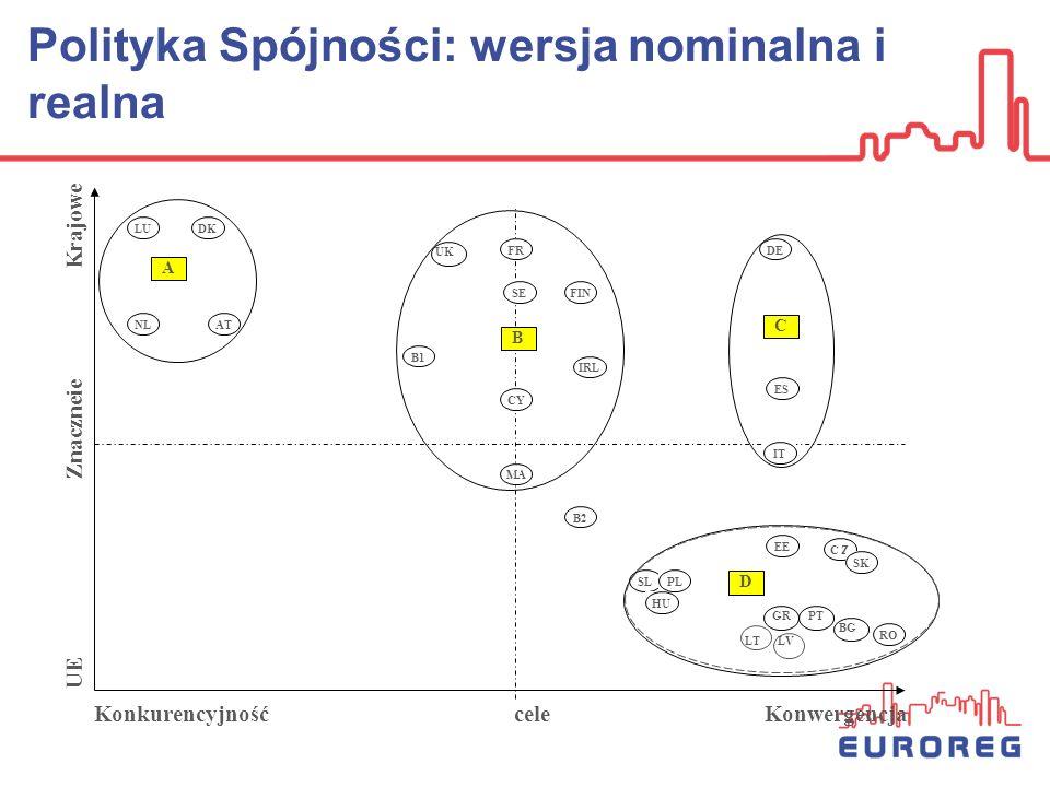 Polityka Spójności: wersja nominalna i realna LUDK NL AT FRDE SE B1 IRL CY MA ES IT B2 EE C Z SK SL HU PL RO FIN Konkurencyjnośćcele Konwergencja PTGR