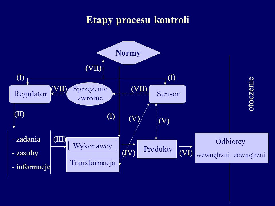 Etapy procesu kontroli (VI) otoczenie Odbiorcy wewnętrzni zewnętrzni Sprzężenie zwrotne (VII) - zadania - zasoby - informacje (II) (III) Wykonawcy Tra
