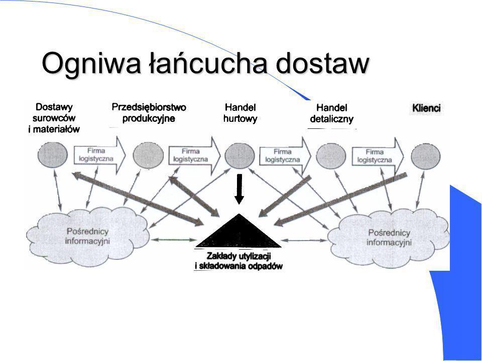 ROZWÓJ INTEGRACJI W LOGISTYCE 1. Wyodrębnienie czynności logistycznych 2. Integracja czynności logistycznych wewnątrz fazy zaopatrzenia, produkcji i z