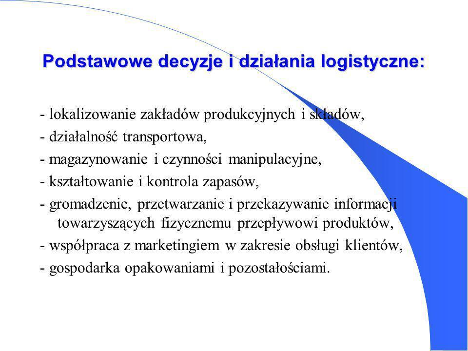 Wyznaczniki poziomu logistycznej obsługi klientów 1.