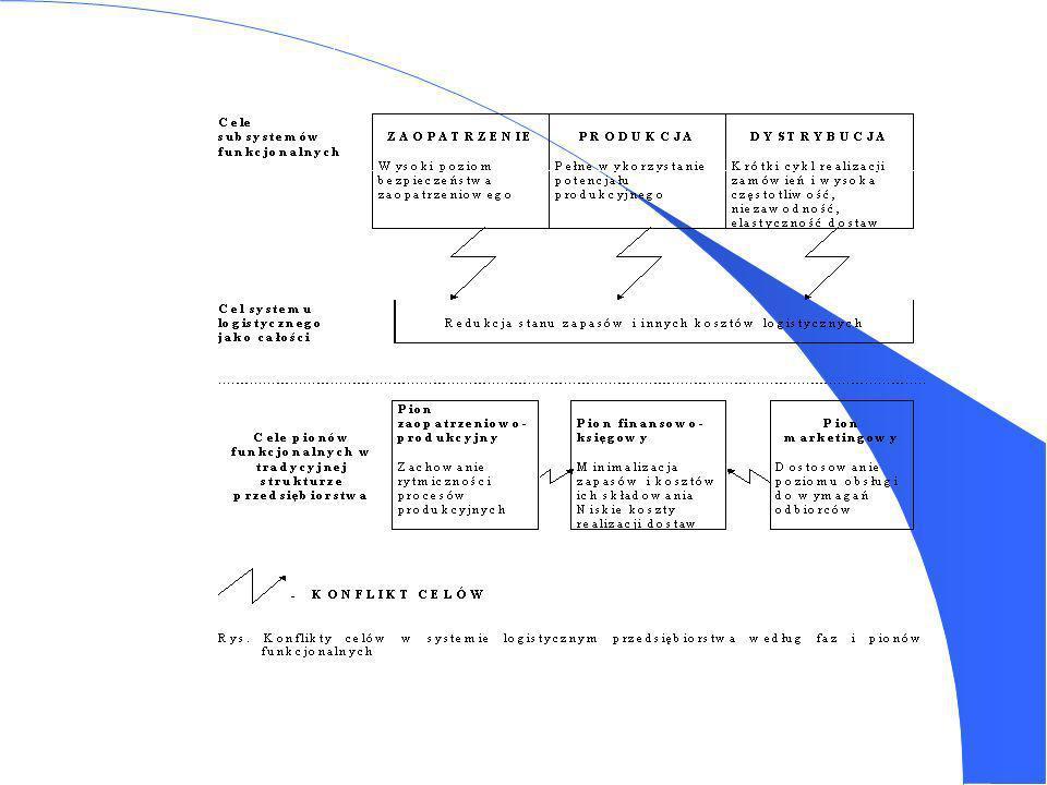 Procedura określania poziomu obsługi klientów 1.
