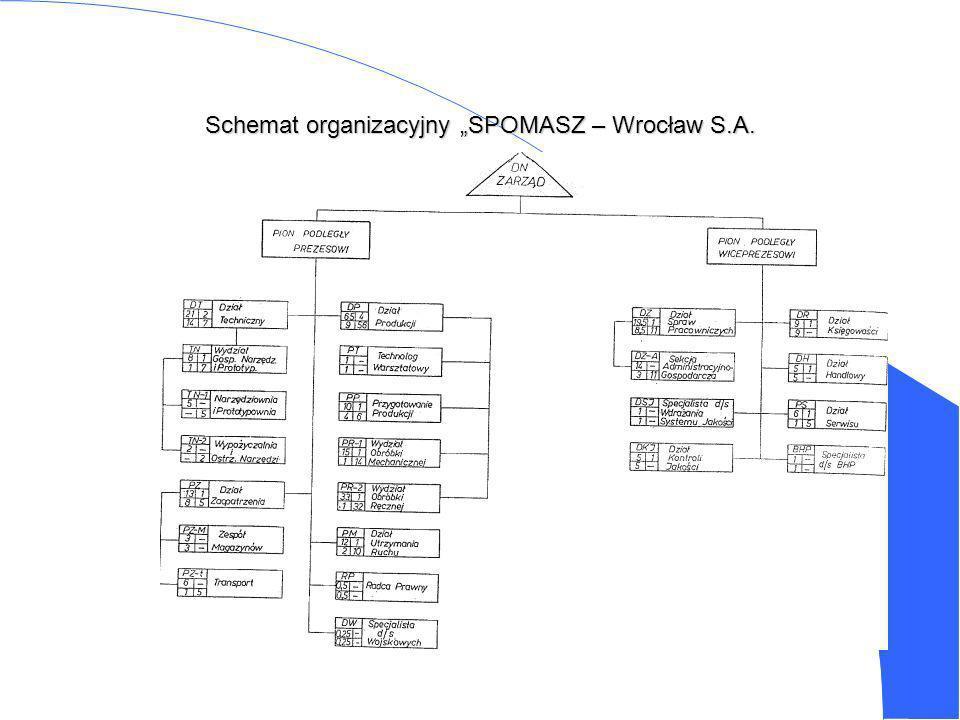 Schemat organizacyjny SPOMASZ – Wrocław S.A.