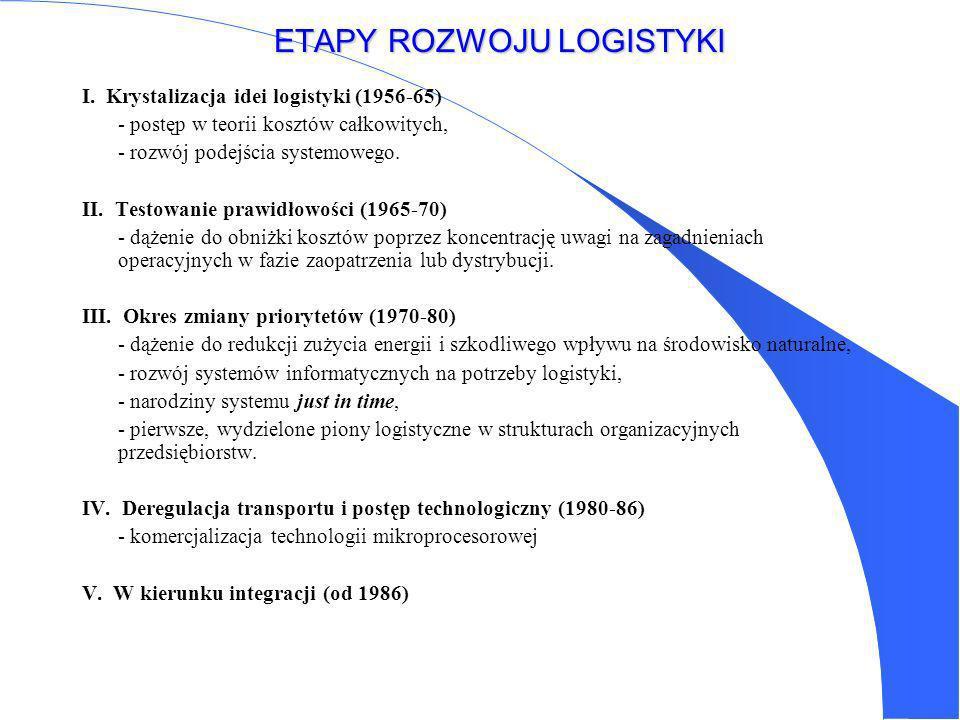 ETAPY ROZWOJU LOGISTYKI I.