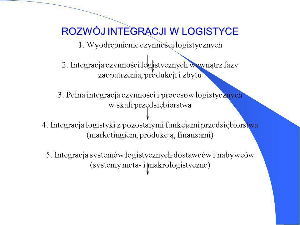 ETAPY ROZWOJU LOGISTYKI I. Krystalizacja idei logistyki (1956-65) - postęp w teorii kosztów całkowitych, - rozwój podejścia systemowego. II. Testowani