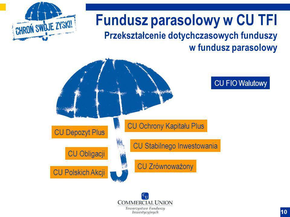 10 Fundusz parasolowy w CU TFI Przekształcenie dotychczasowych funduszy w fundusz parasolowy CU FIO Walutowy CU Zrównoważony CU Polskich Akcji CU Stab