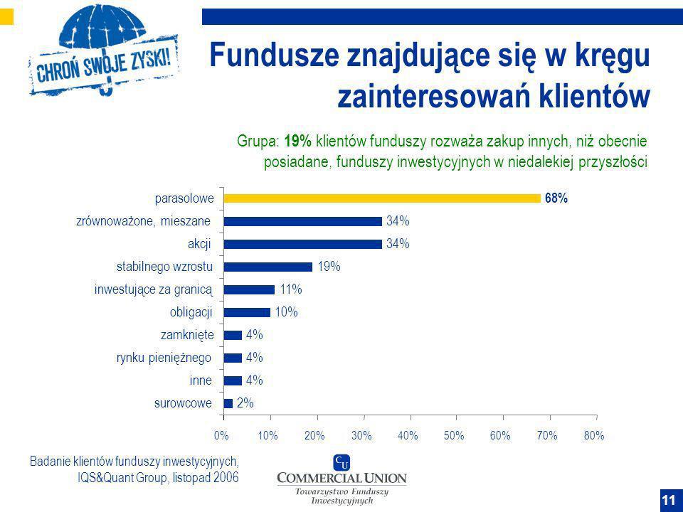11 Grupa: 19% klientów funduszy rozważa zakup innych, niż obecnie posiadane, funduszy inwestycyjnych w niedalekiej przyszłości 2% 4% 10% 11% 19% 34% 6