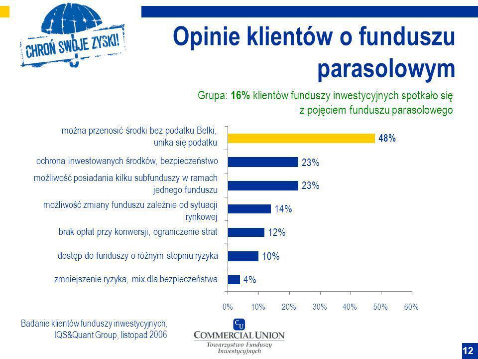 12 Opinie klientów o funduszu parasolowym Grupa: 16% klientów funduszy inwestycyjnych spotkało się z pojęciem funduszu parasolowego 4% 10% 12% 14% 23%