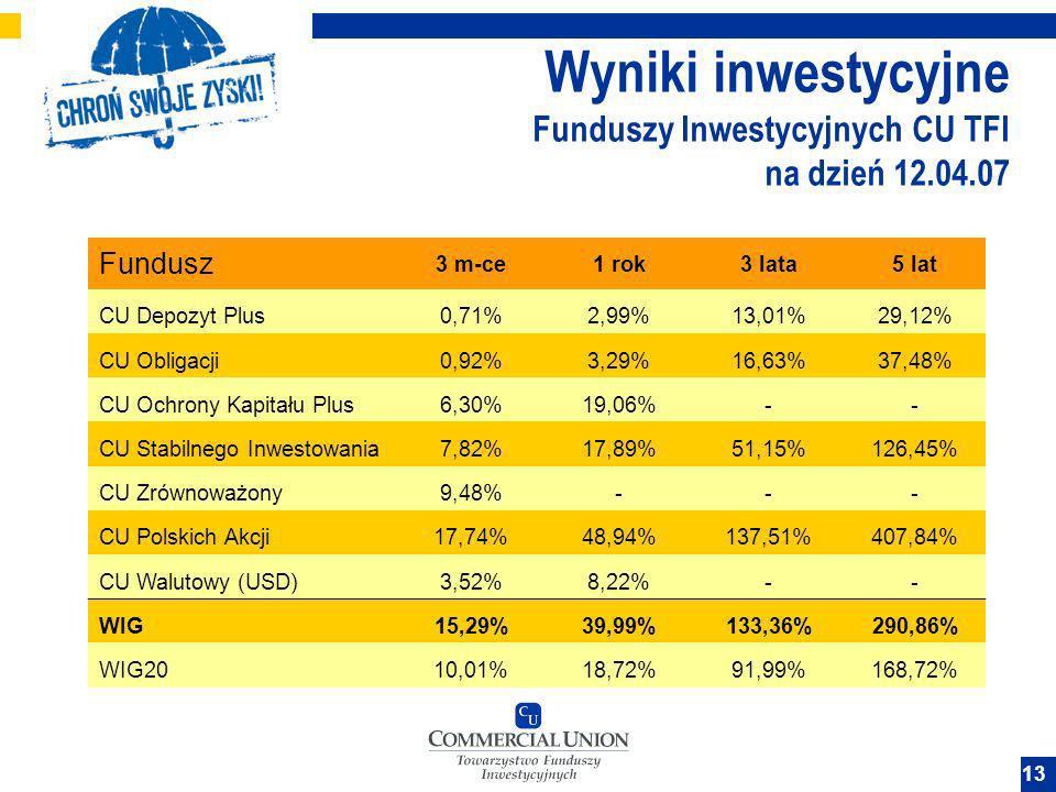 13 Wyniki inwestycyjne Funduszy Inwestycyjnych CU TFI na dzień 12.04.07 Fundusz 3 m-ce1 rok3 lata5 lat CU Depozyt Plus0,71%2,99%13,01%29,12% CU Obliga