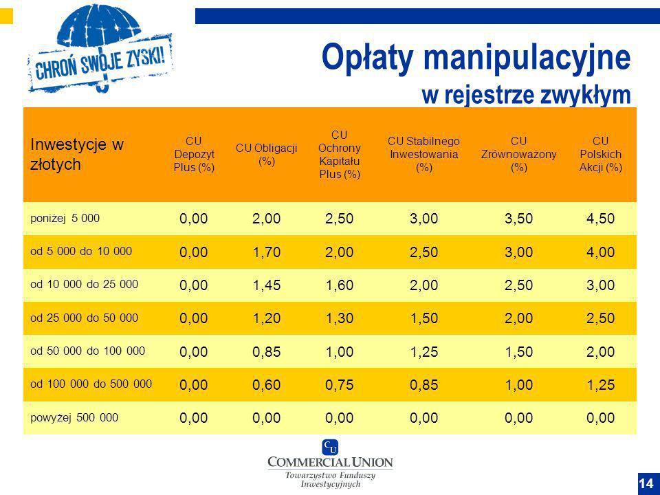14 Opłaty manipulacyjne w rejestrze zwykłym Inwestycje w złotych CU Depozyt Plus (%) CU Obligacji (%) CU Ochrony Kapitału Plus (%) CU Stabilnego Inwes