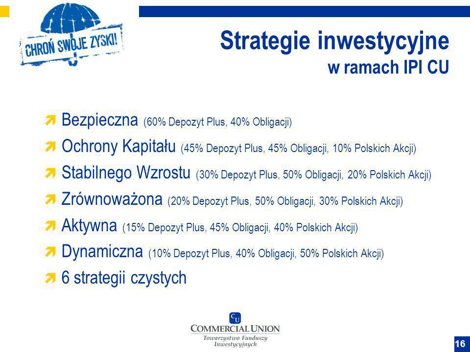 16 Strategie inwestycyjne w ramach IPI CU Bezpieczna (60% Depozyt Plus, 40% Obligacji) Ochrony Kapitału (45% Depozyt Plus, 45% Obligacji, 10% Polskich
