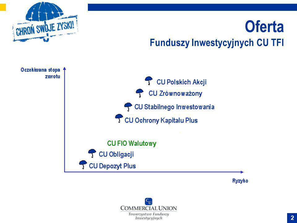 13 Wyniki inwestycyjne Funduszy Inwestycyjnych CU TFI na dzień 12.04.07 Fundusz 3 m-ce1 rok3 lata5 lat CU Depozyt Plus0,71%2,99%13,01%29,12% CU Obligacji0,92%3,29%16,63%37,48% CU Ochrony Kapitału Plus6,30%19,06%-- CU Stabilnego Inwestowania7,82%17,89%51,15%126,45% CU Zrównoważony9,48%--- CU Polskich Akcji17,74%48,94%137,51%407,84% CU Walutowy (USD)3,52%8,22%-- WIG15,29%39,99%133,36%290,86% WIG2010,01%18,72%91,99%168,72%