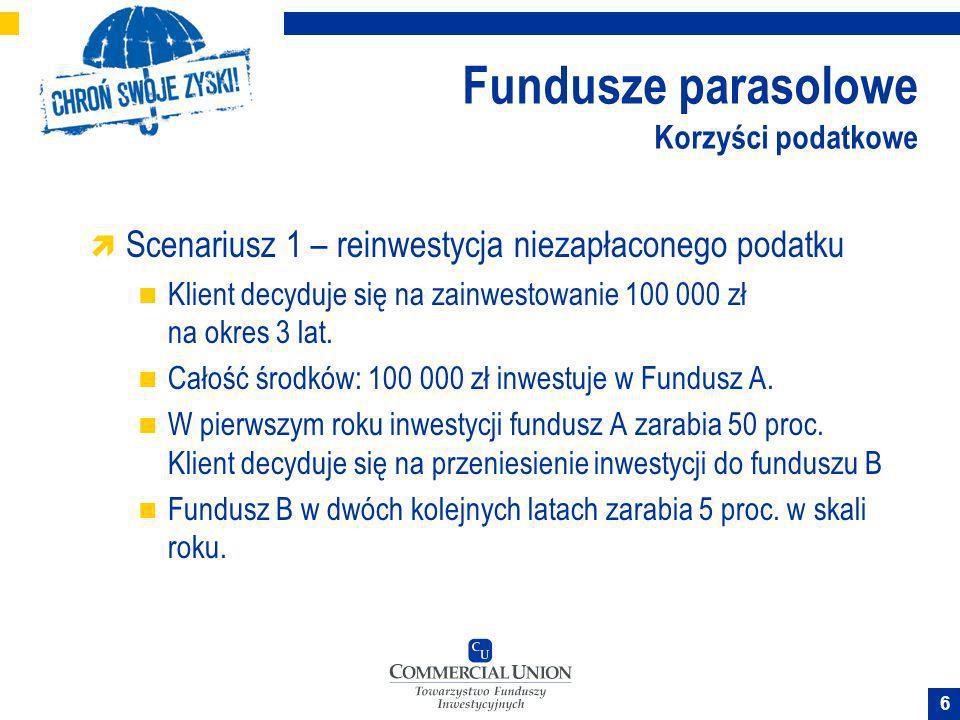 6 Fundusze parasolowe Korzyści podatkowe Scenariusz 1 – reinwestycja niezapłaconego podatku Klient decyduje się na zainwestowanie 100 000 zł na okres
