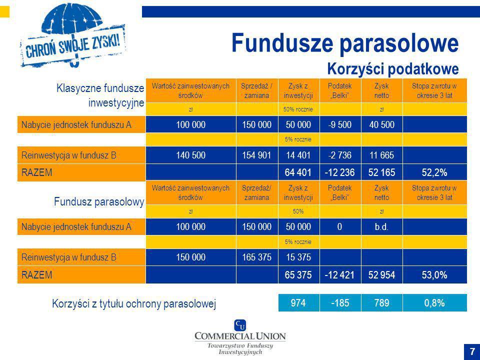 7 Fundusze parasolowe Korzyści podatkowe Klasyczne fundusze inwestycyjne Nabycie jednostek funduszu A Reinwestycja w fundusz B RAZEM Wartość zainwesto