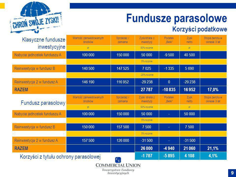 9 Fundusze parasolowe Korzyści podatkowe Klasyczne fundusze inwestycyjne Nabycie jednostek funduszu A Reinwestycja w fundusz B RAZEM Wartość zainwesto