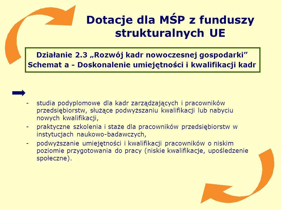Dotacje dla MŚP z funduszy strukturalnych UE Działanie 2.3 Rozwój kadr nowoczesnej gospodarki Schemat a - Doskonalenie umiejętności i kwalifikacji kad