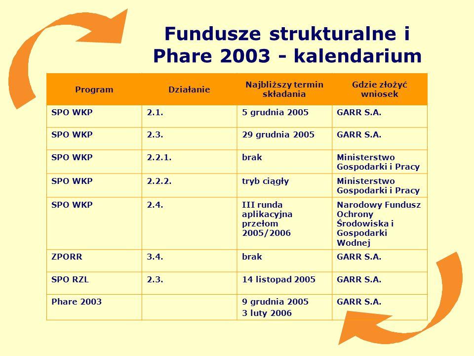 Fundusze strukturalne i Phare 2003 - kalendarium ProgramDziałanie Najbliższy termin składania Gdzie złożyć wniosek SPO WKP2.1.5 grudnia 2005GARR S.A.