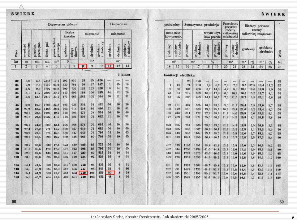 10 Określanie wskaźnika zadrzewienia drzewostanu V – zasobność drzewostanu (określona wybraną metodą - na przykład za pomocą tablic miąższości drzew stojących), V T – zasobność tabelaryczna (odczytana z tablic zasobności i przyrostu)