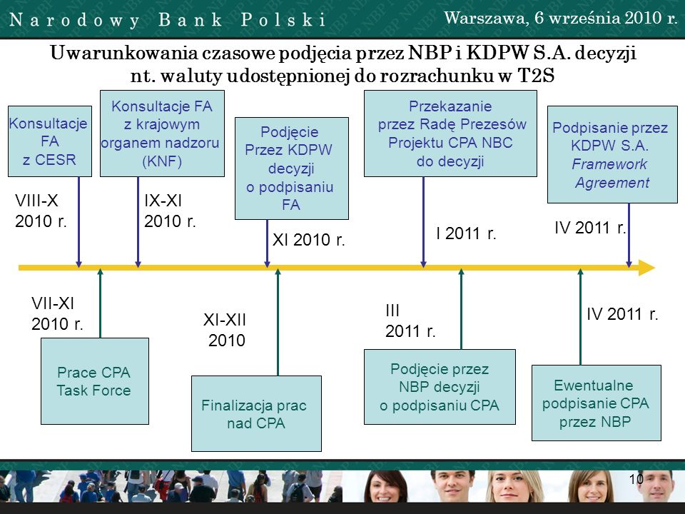 10 Uwarunkowania czasowe podjęcia przez NBP i KDPW S.A. decyzji nt. waluty udostępnionej do rozrachunku w T2S Warszawa, 6 września 2010 r. Konsultacje