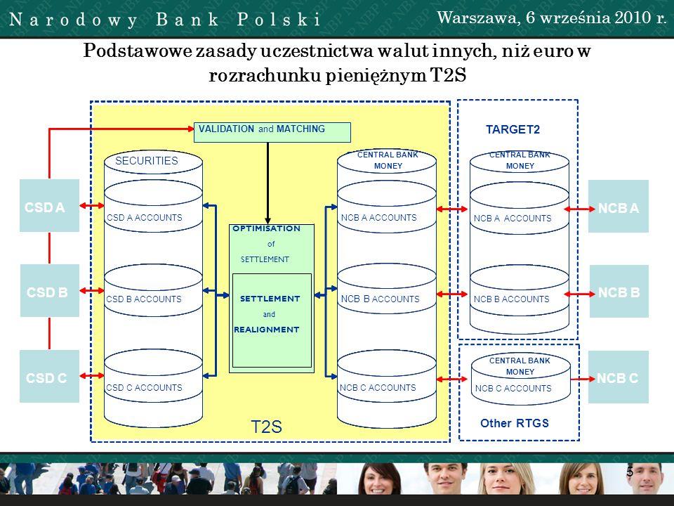 16 Uwarunkowania czasowe udostępnienia przez NBP PLN do rozrachunku pieniężnego w T2S Warszawa, 6 września 2010 r.