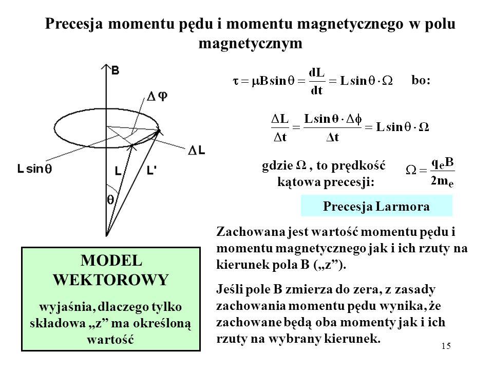 15 Precesja momentu pędu i momentu magnetycznego w polu magnetycznym bo: gdzie, to prędkość kątowa precesji: MODEL WEKTOROWY wyjaśnia, dlaczego tylko