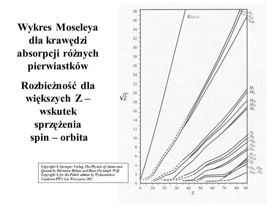 13 Wykres Moseleya dla krawędzi absorpcji różnych pierwiastków Rozbieżność dla większych Z – wskutek sprzężenia spin – orbita Copyright © Springer-Ver