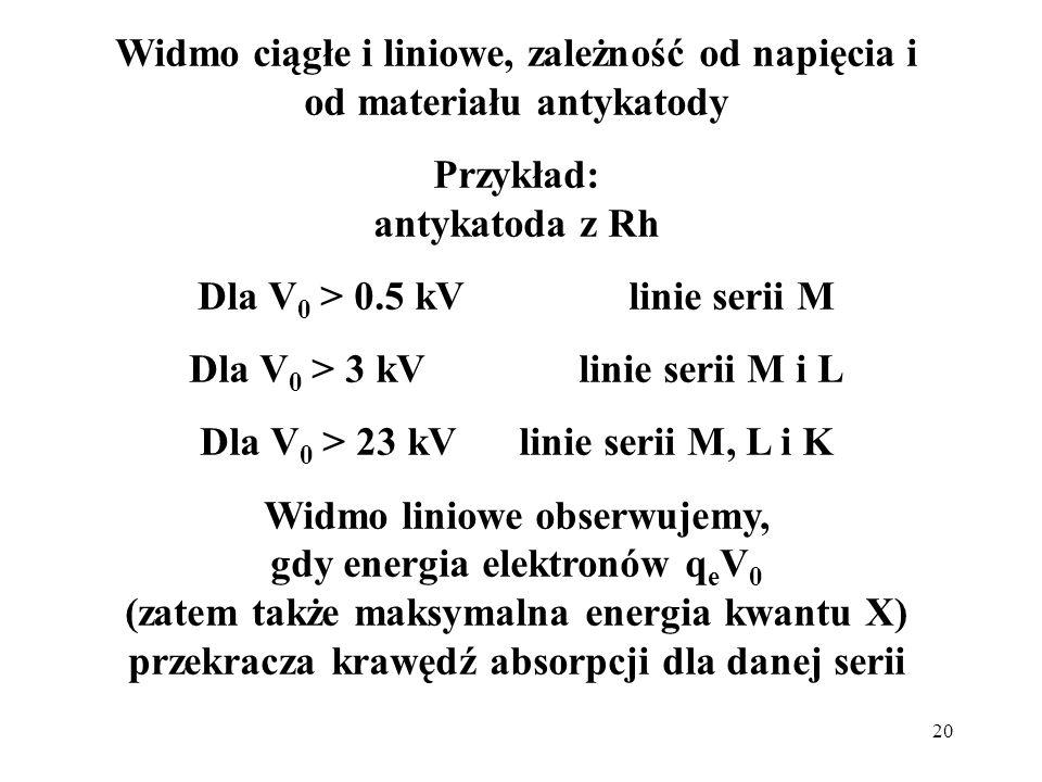 20 Widmo ciągłe i liniowe, zależność od napięcia i od materiału antykatody Przykład: antykatoda z Rh Dla V 0 > 0.5 kV linie serii M Dla V 0 > 3 kV lin