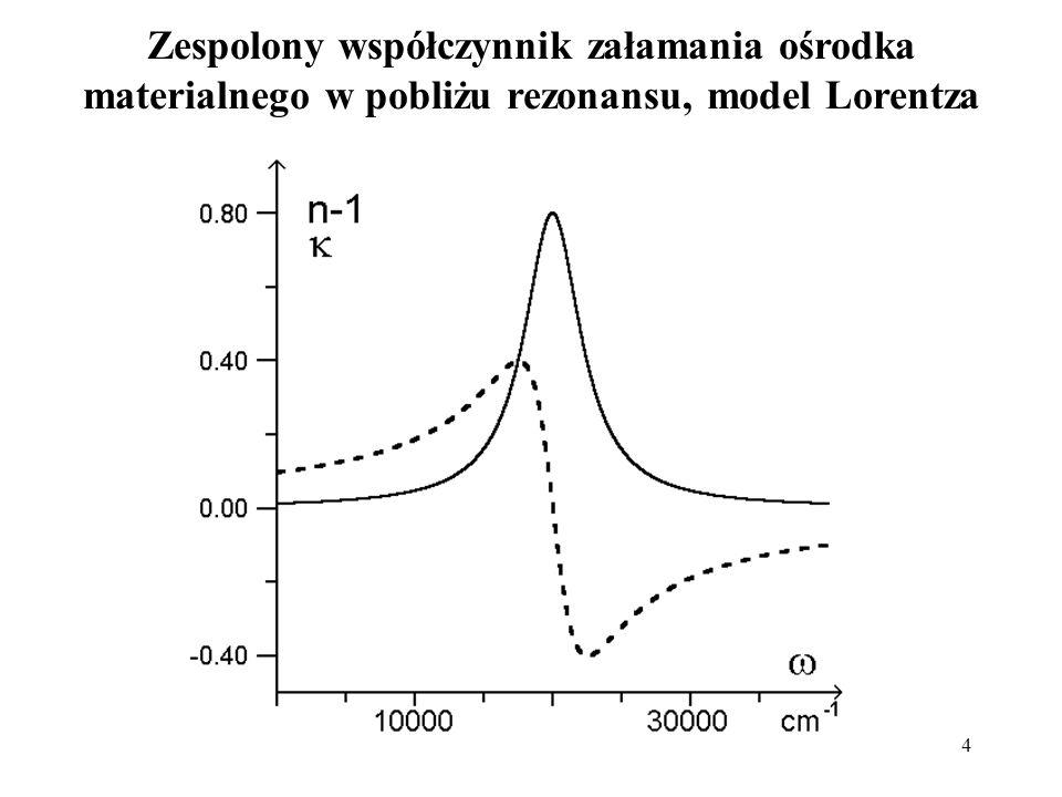4 Zespolony współczynnik załamania ośrodka materialnego w pobliżu rezonansu, model Lorentza