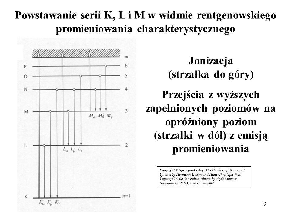 9 Powstawanie serii K, L i M w widmie rentgenowskiego promieniowania charakterystycznego Jonizacja (strzałka do góry) Przejścia z wyższych zapełnionyc