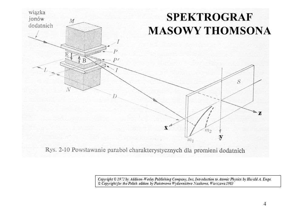 5 parabole Thomsona przy stałych polach, stałej geometrii, kształt paraboli zależy od stosunku q/m