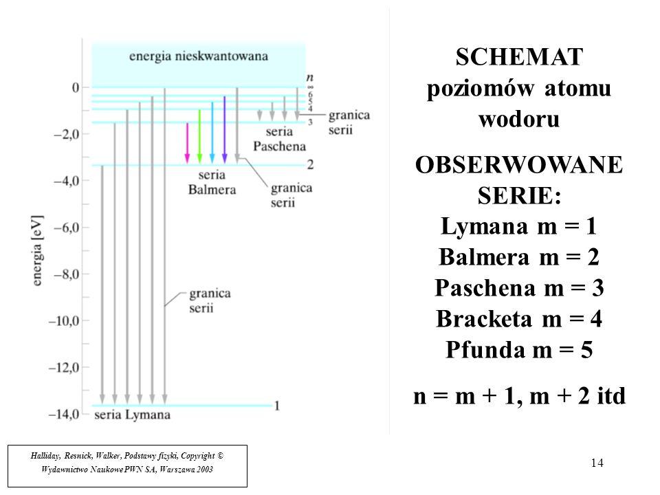 14 SCHEMAT poziomów atomu wodoru OBSERWOWANE SERIE: Lymana m = 1 Balmera m = 2 Paschena m = 3 Bracketa m = 4 Pfunda m = 5 n = m + 1, m + 2 itd Hallida