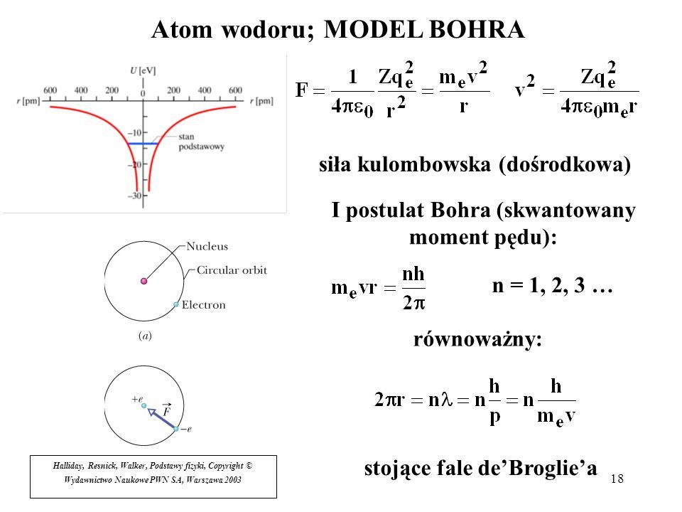 18 Atom wodoru; MODEL BOHRA siła kulombowska (dośrodkowa) I postulat Bohra (skwantowany moment pędu): n = 1, 2, 3 … stojące fale deBrogliea równoważny