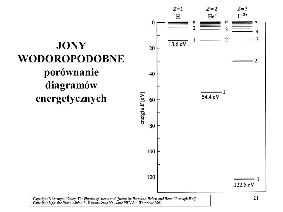 21 JONY WODOROPODOBNE porównanie diagramów energetycznych Copyright © Springer-Verlag, The Physics of Atoms and Quanta by Hermann Haken and Hans Chris