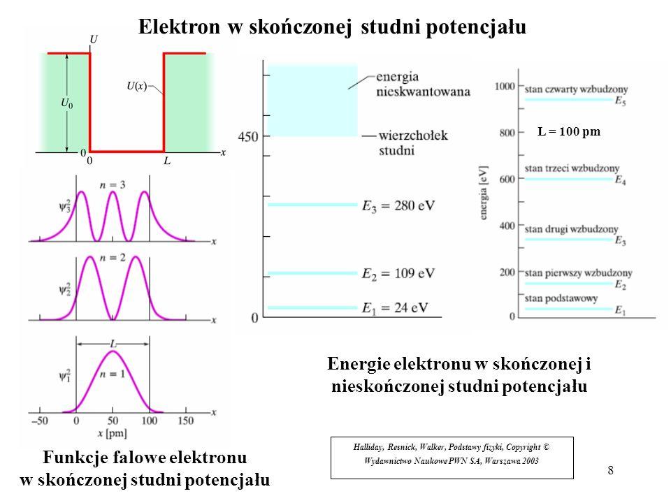 8 Elektron w skończonej studni potencjału Halliday, Resnick, Walker, Podstawy fizyki, Copyright © Wydawnictwo Naukowe PWN SA, Warszawa 2003 Energie el
