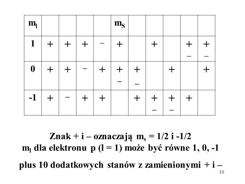 10 Znak + i – oznaczają m s = 1/2 i -1/2 m l dla elektronu p (l = 1) może być równe 1, 0, -1 plus 10 dodatkowych stanów z zamienionymi + i – mlml mSmS