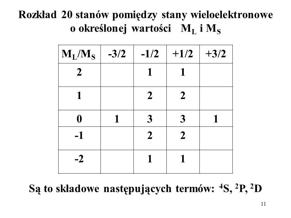 11 Rozkład 20 stanów pomiędzy stany wieloelektronowe o określonej wartości M L i M S M L /M S -3/2-1/2+1/2+3/2 211 122 01331 22 -211 Są to składowe na