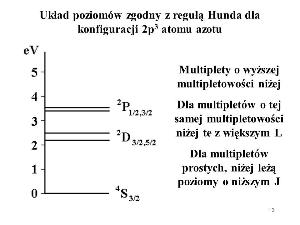12 Układ poziomów zgodny z regułą Hunda dla konfiguracji 2p 3 atomu azotu / Multiplety o wyższej multipletowości niżej Dla multipletów o tej samej mul