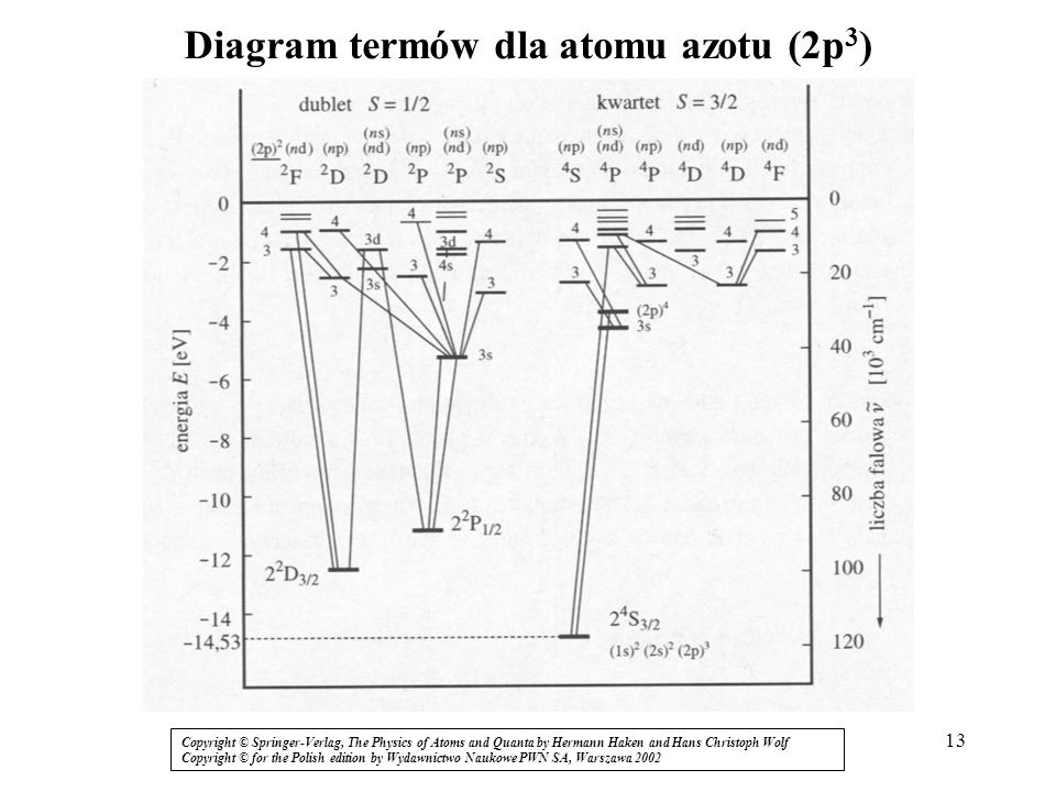 13 Diagram termów dla atomu azotu (2p 3 ) / Copyright © Springer-Verlag, The Physics of Atoms and Quanta by Hermann Haken and Hans Christoph Wolf Copy