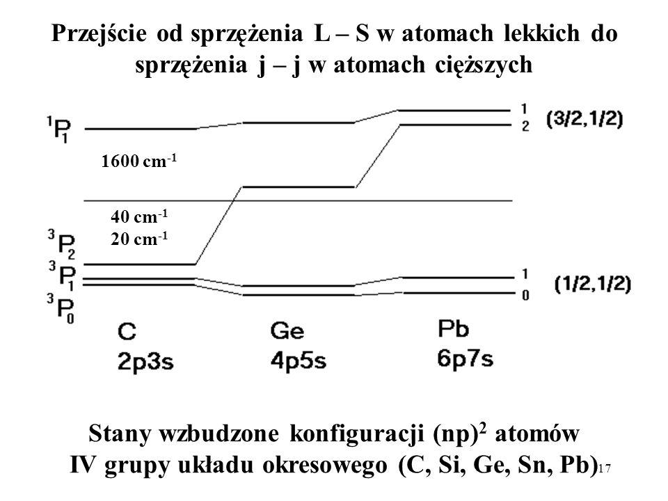 17 / Przejście od sprzężenia L – S w atomach lekkich do sprzężenia j – j w atomach cięższych Stany wzbudzone konfiguracji (np) 2 atomów IV grupy układ