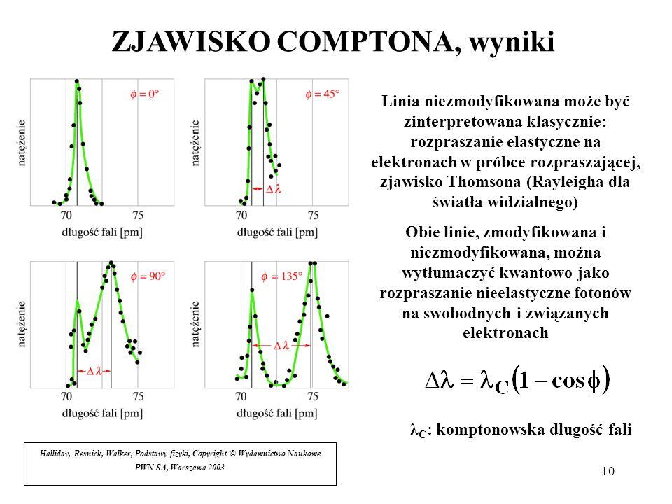 10 ZJAWISKO COMPTONA, wyniki Linia niezmodyfikowana może być zinterpretowana klasycznie: rozpraszanie elastyczne na elektronach w próbce rozpraszające