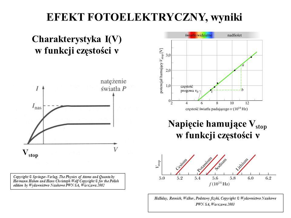4 EFEKT FOTOELEKTRYCZNY, wyniki Napięcie hamujące V stop w funkcji częstości ν Copyright © Springer-Verlag, The Physics of Atoms and Quanta by Hermann