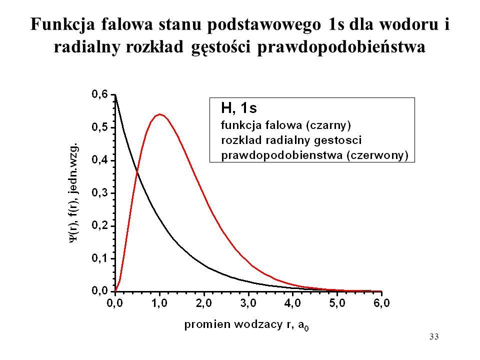 33 Funkcja falowa stanu podstawowego 1s dla wodoru i radialny rozkład gęstości prawdopodobieństwa