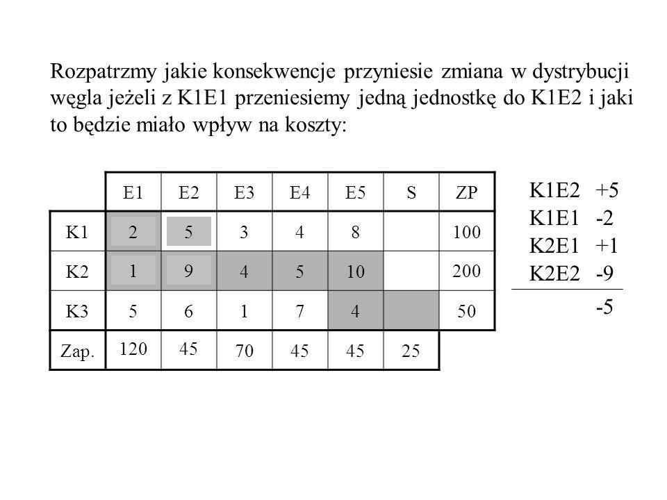 Rozpatrzmy jakie konsekwencje przyniesie zmiana w dystrybucji węgla jeżeli z K1E1 przeniesiemy jedną jednostkę do K1E2 i jaki to będzie miało wpływ na koszty: E1E2E3E4E5SZP K125348100 K2194510200 K35617450 Zap.120457045 25 K1E2+5 K1E1-2 K2E1+1 K2E2-9 -5 52 19 101 46 100 119 201 12045 200